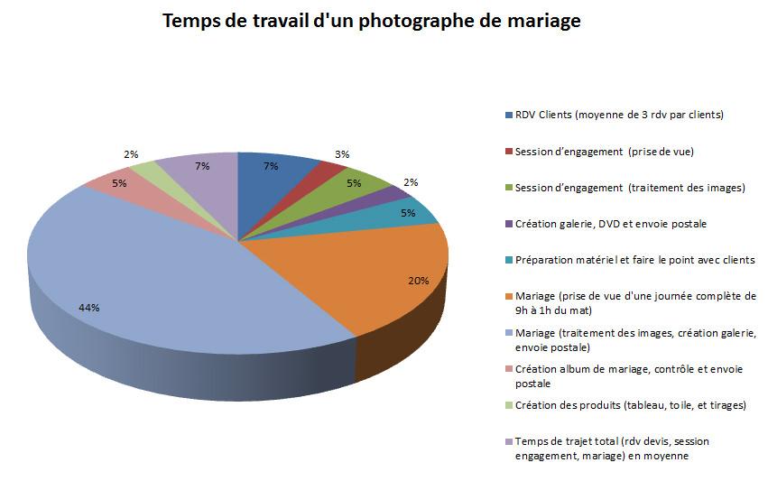 Temps de travail d'un photographe de mariage